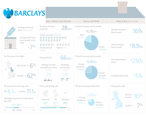 Barclays UK Housing Market Chart Book featuring LonRes market research and data
