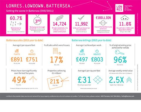 LonRes Lowdown: setting the scene in Battersea