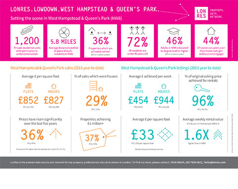 LonRes Lowdown: setting the scene in West Hampstead & Queen's Park - London property residential market